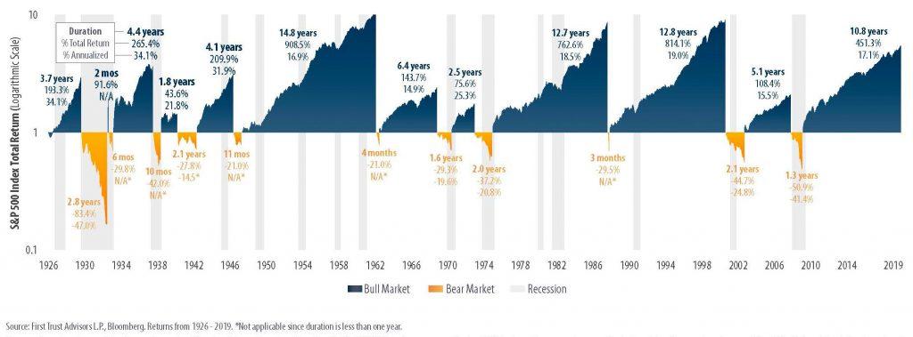 Bullenmarkt und Bärenmarkt - Historische Entwicklung