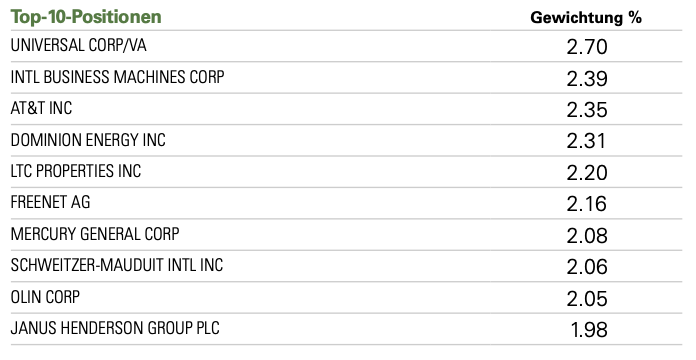Top-Positionen_S&P Global Dividend Aristocrats-Dividenden-ETF-für-passives-Einkommen