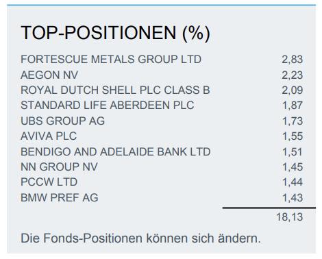 Top-Positionen_STOXX-Dividenden-ETF-für-passives-Einkommen
