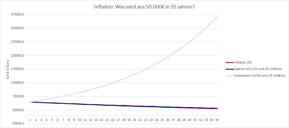 Reale Inflation-Unterschied Sparen und Investieren