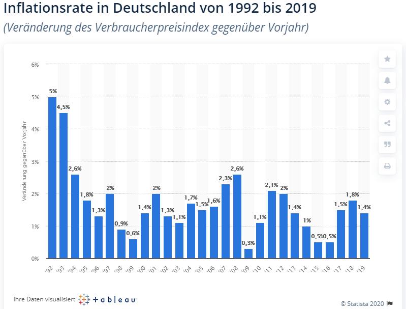 Inflationsraten-Deutschland-1992-bis-2019