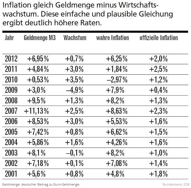 Berechnung der wahren Inflation von 2001 bis 2012