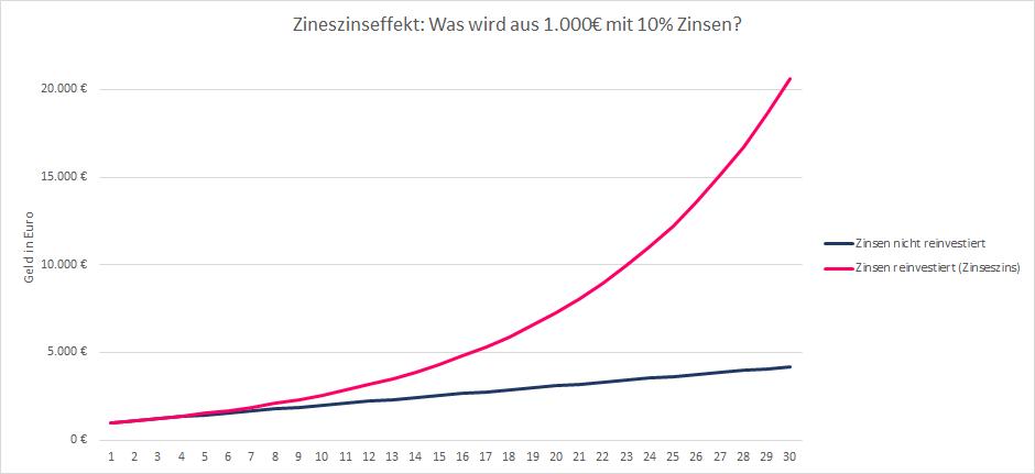 Zinseszinseffekt am Beispiel P2P Investitionen