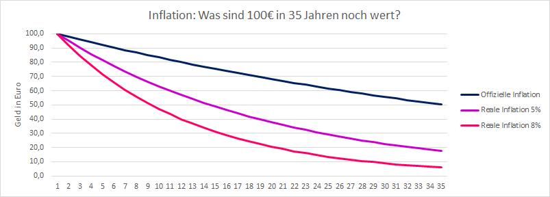 Reale-Inflation-Was-passiert-mit-100-Euro-in-35-Jahren