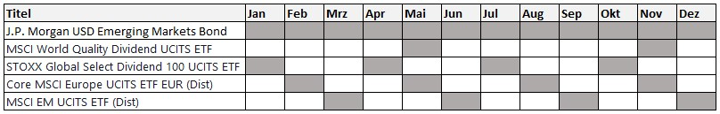 Dividenden-Depot_Auszahlungsplan für Musterdepot