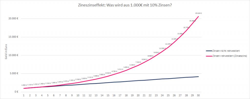 Diagramm Zinseszinseffekt_Dividenden-Depot