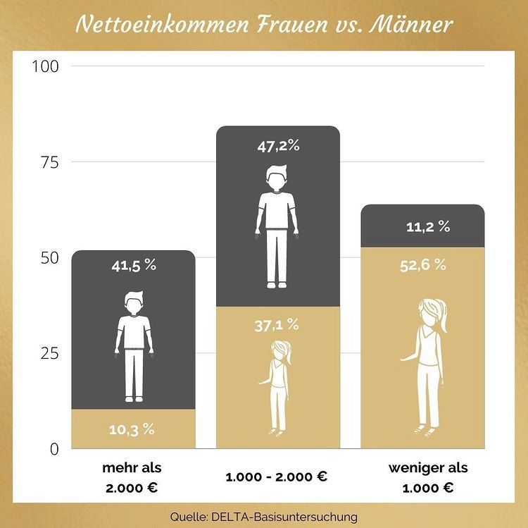 Diagramm Einkommen Frauen Männer_Altersvorsorge Frauen