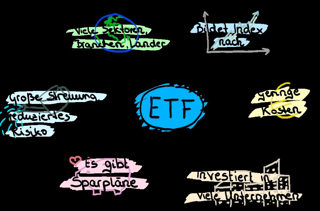 Was ist ein ETF Mindmap_ETF für Anfänger erklärt