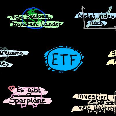 Was ist ein ETF Mindmap